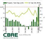 cbre-yield-gap